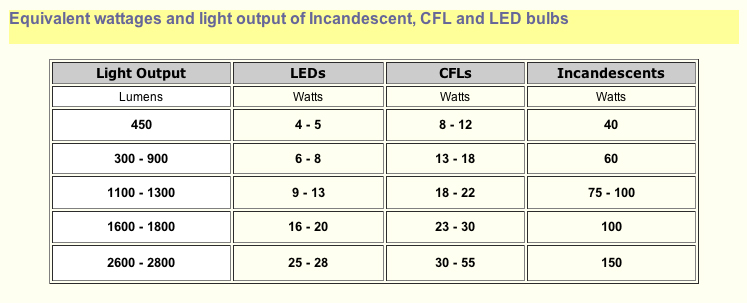 LED-headlight-Comparison