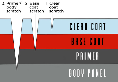 Types of Car Scratches