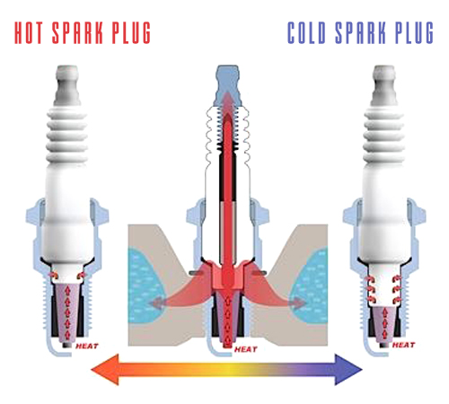 hot spark plug vs cold spark plug