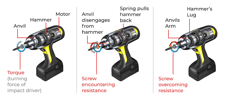How Does an Impact Wrench Work Infographic