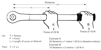 how does a torque wrench work diagram
