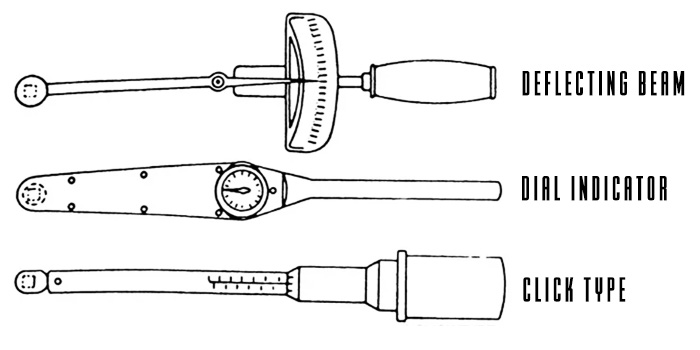 torque wrench types