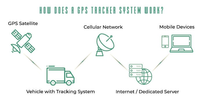 How Does a GPS Tracking System Work Diagram
