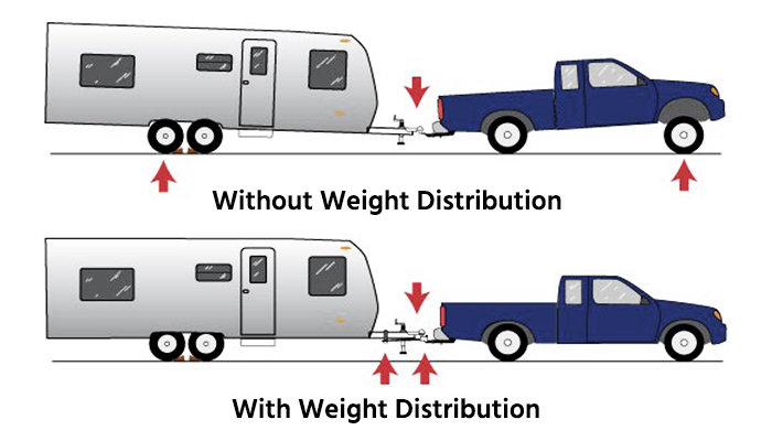 What is a Weight Distribution Hitch Infographic